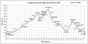 Annapurna Circuit Profile