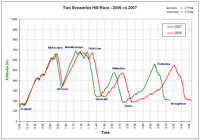 Race Profiles 2007 vs 2006