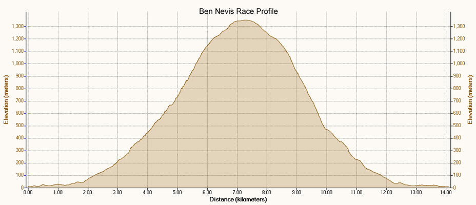 Garmin Cycle Computer >> Chris's Blog: Ben Nevis Race