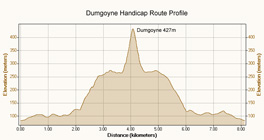 Course Profile