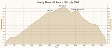 Race profile against time