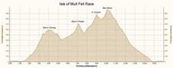 Race profile against distance