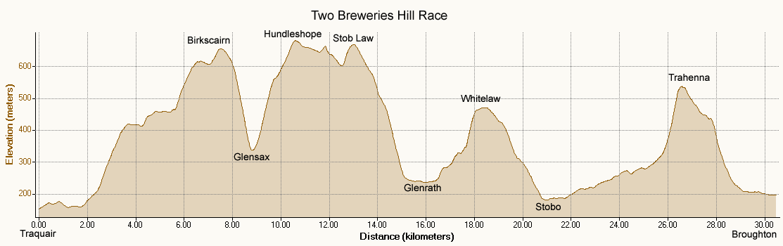 Breweries Route Profile