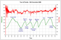 Tour of Pendle Profile