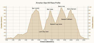 Arrochar Alps Race Profile